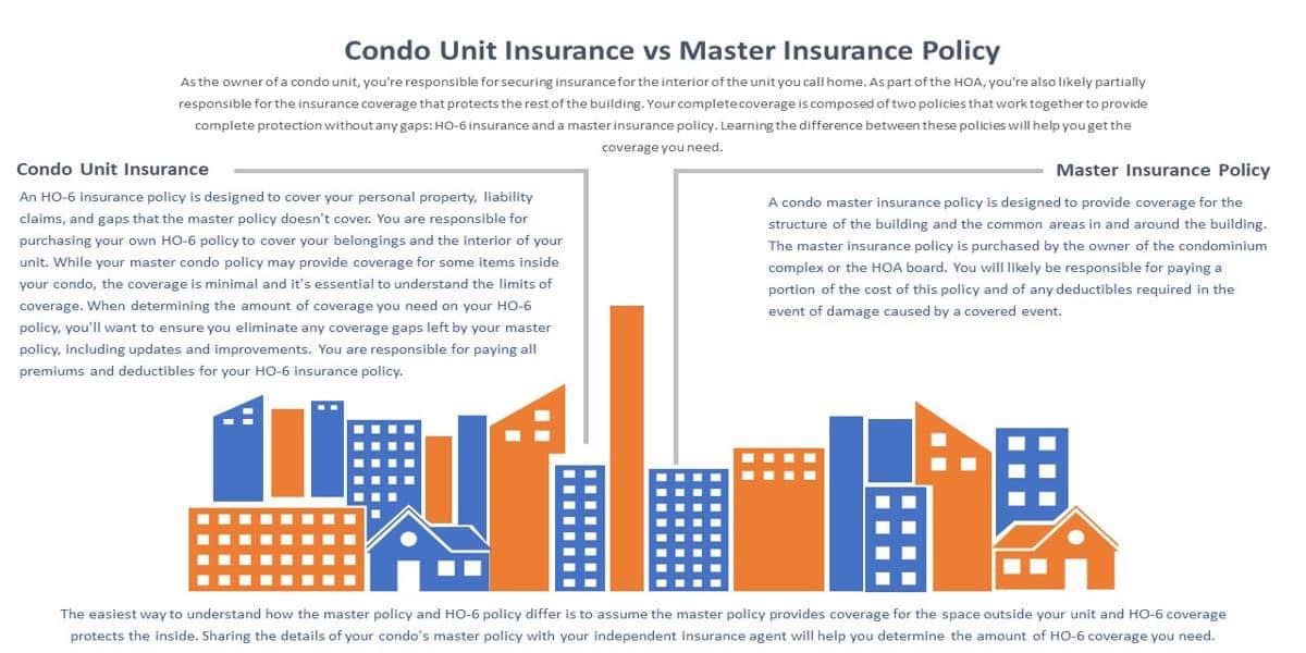 Condo Unit Insurance vs Master Insurance Policy - Infographics Photo