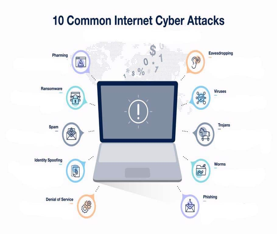 10 Common Internet Cyber Attacks - Infographics